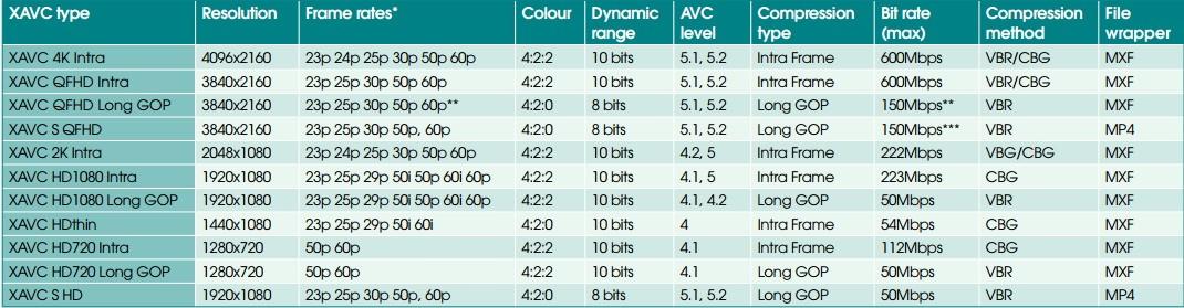 XAVC規格表